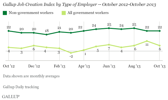 Gallup Job Creation Index by Type of Employer -- October 2012-October 2013