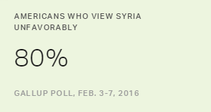 Four in Five Americans View Syria Unfavorably