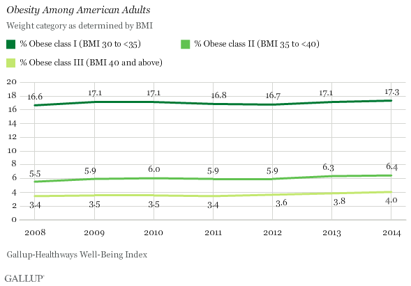 Trend: Obesity Among American Adults