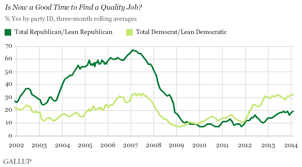 Trend: Is Now a Good Time to Find a Quality Job? By Party ID