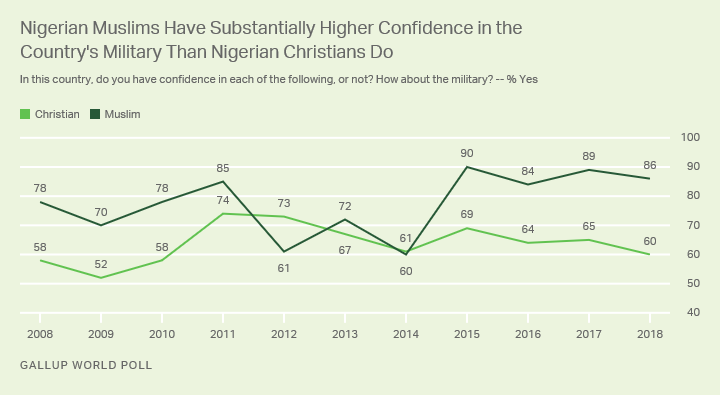 Line graph. Nigerian Muslims and Christians express confidence in their military, but more Muslims are confident.