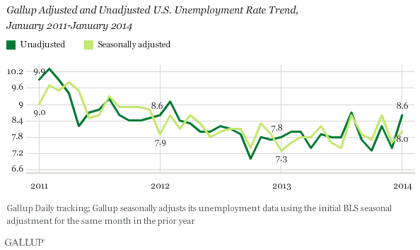 Gallup Adjusted and Unadjusted U.S. Unemployment Rate Trend, January 2011-January 2014