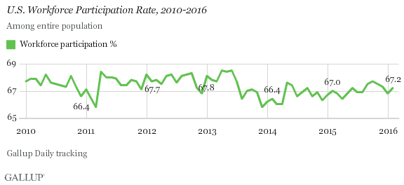 U.S. Workforce Participation Rate, 2010-2016