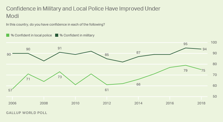 Line graph. Indians are nearly universally confident in their military.