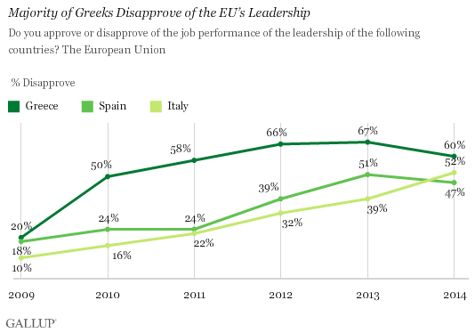 Trend: Majority of Greeks Disapprove of the EU's Leadership