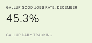 Gallup Good Jobs Rate, December