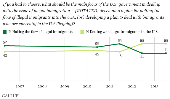 The importance of the issue of illegal immigration