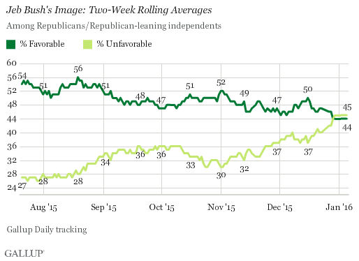 Jeb Bush's Image: Two-Week Rolling Averages, 2015-2016