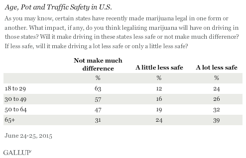 State Marijuana Policies and Traffic Safety, June 2015