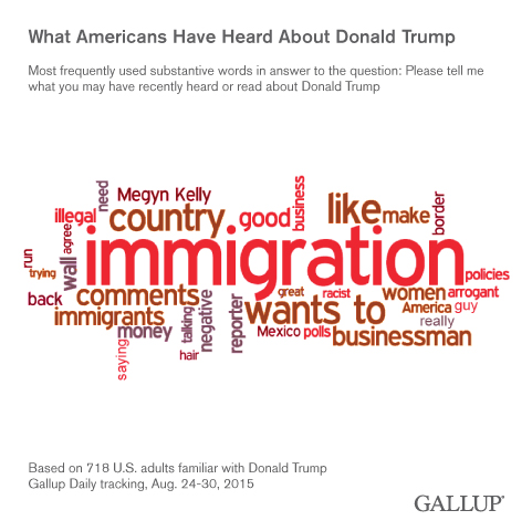 What Americans Have Heard About Donald Trump, August 2015
