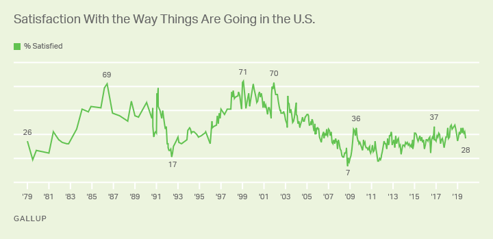 Line graph. Americans' satisfaction with the direction of the country since 1979.