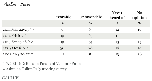 Favorability Ratings of Vladimir Putin