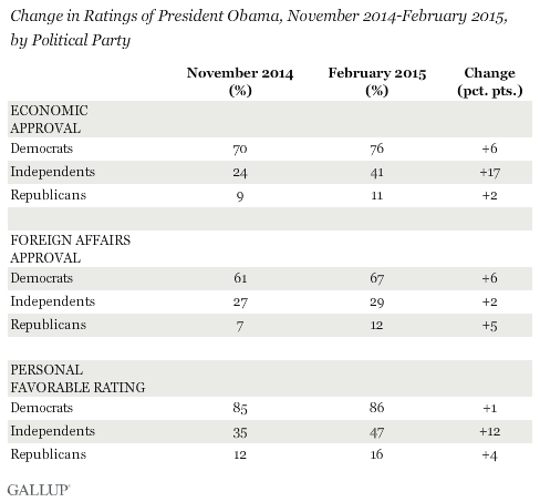 Change in Ratings of President Obama, November 2014-February 2015, by Political Party