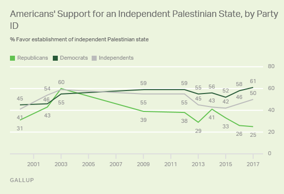 Trend: Americans' Support for Independent Palestinian State, by Party ID