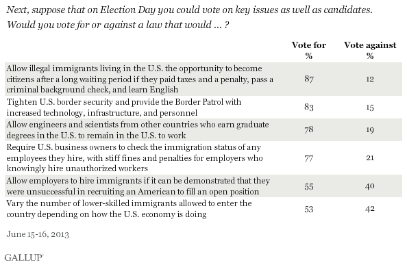 Next, suppose that on Election Day you could vote on key issues as well as candidates. Would you vote for or against a law that would ... ? Immigration issues, June 2013