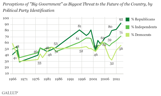 "Trend: Perceptions of ""Big Government"" as Biggest Threat to the Future of the Country, by Political Party Identification"
