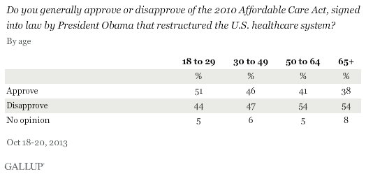 Do you generally approve or disapprove of the 2010 Affordable Care Act, signed into law by President Obama that restructured the U.S. healthcare system? By age, October 2013