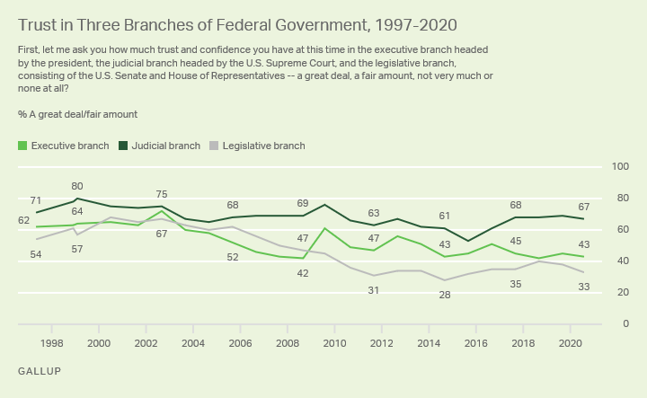 Trust in the 3 Branches of Gov't: 1997 to 2020