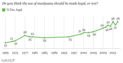 Marijuana use should be made legal in america