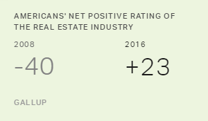 Image of Real Estate Industry Continues to Improve