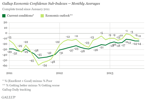 Gallup Economic Confidence Sub-Indexes -- Monthly Averages