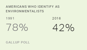 Americans' Identification as 'Environmentalists' Down to 42%