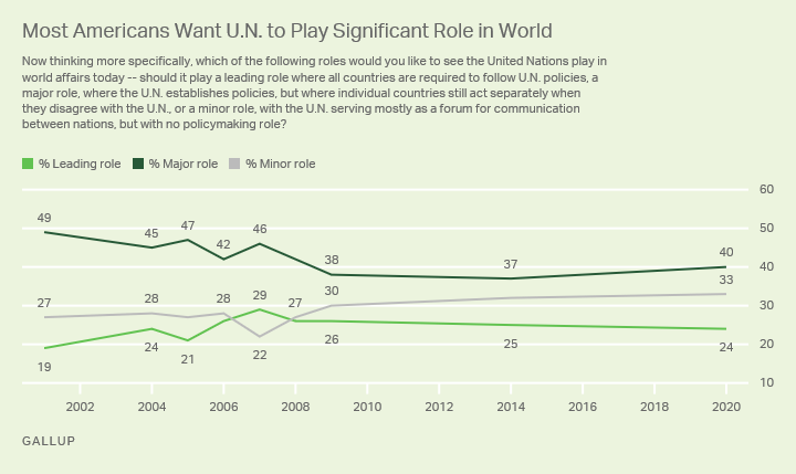 Line graph. Role that Americans want the United Nations to play in world affairs; trend since 2001.