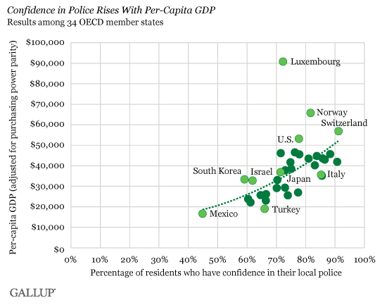 Confidence in Police Rises With Per-Capita GDP