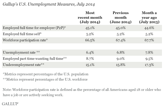 Gallup's U.S. Unemployment Measures, July 2014