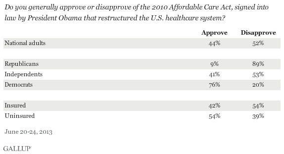 Do you generally approve or disapprove of the 2010 Affordable Care Act, signed into law by President Obama that restructured the U.S. healthcare system? June 2013 results by party ID and insured/uninsured status