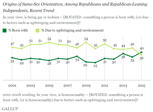 Origins of Same-Sex Orientation, Among Republicans and Republican-Leaning Independents, Recent Trend