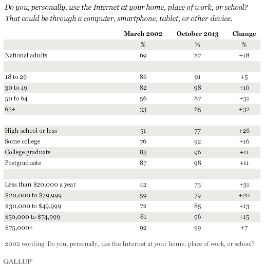 Trend: Do you, personally, use the Internet at your home, place of work, or school? That could be through a computer, smartphone, tablet, or other device.