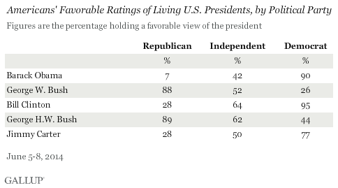 Americans' Favorable Ratings of Living U.S. Presidents, by Political Party