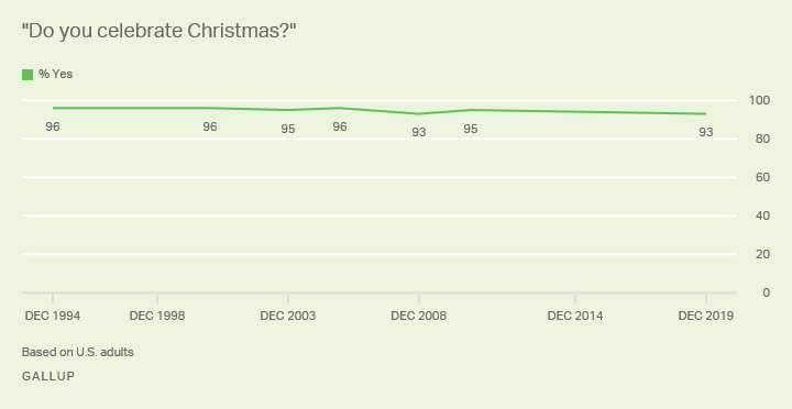 Line graph. Nine in 10 Americans have said they celebrated Christmas through Gallup's trend since 1994.