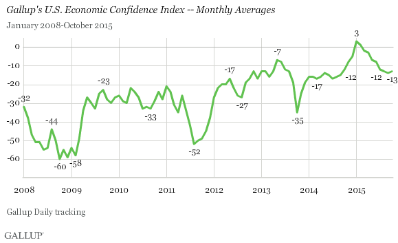 Trend: Gallup's U.S. Economic Confidence Index -- Monthly Averages