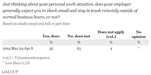 Just thinking about your personal work situation, does your employer generally expect you to check email and stay in touch remotely outside of normal business hours, or not? March-April 2014 results