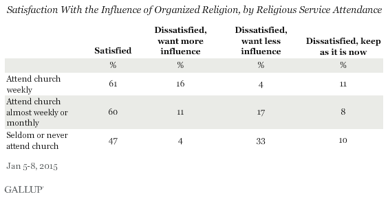 Satisfaction With the Influence of Organized Religion, by Religious Service Attendance