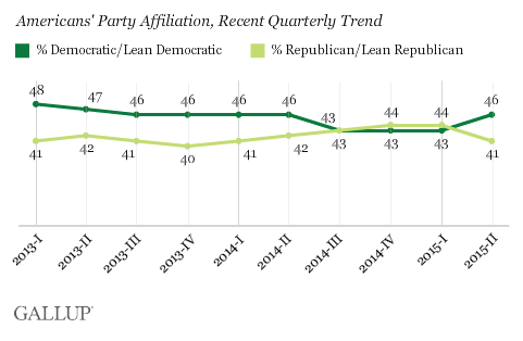 Americans' Party Affiliation, Recent Quarterly Trend