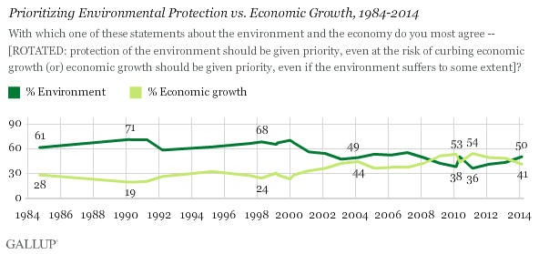 1984-2014, prioritzing the environment vs. economic growth