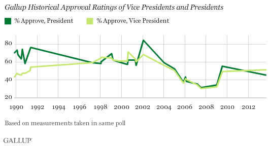 Gallup Historical Approval Ratings of Vice Presidents and Presidents