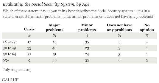 Evaluating the Social Security System, by Age
