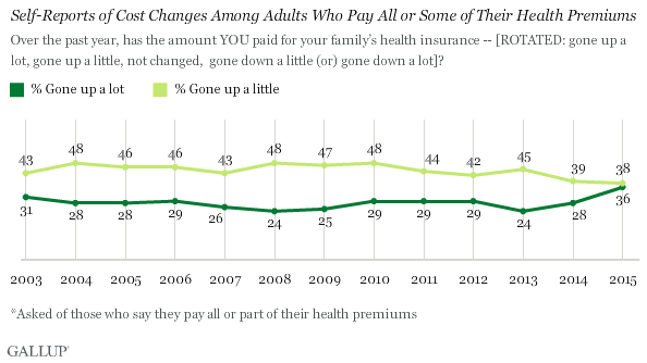 Self-Reports of Cost Changes Among Adults Who Pay All or Some of Their Health Premiums