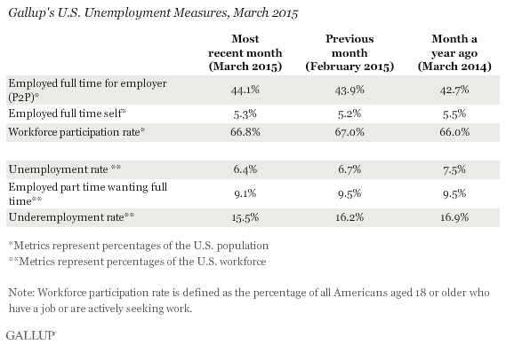 Gallup's U.S. Unemployment Measures, March 2015