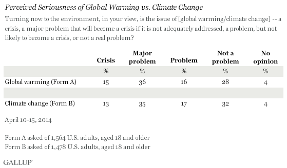 Perceived Seriousness of Global Warming vs. Climate Change, April 2014