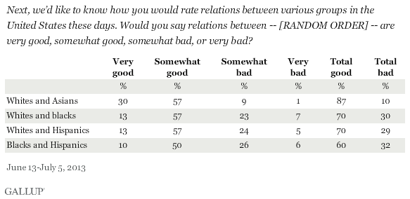 Next, we'd like to know how you would rate relations between various groups in the United States these days. Would you say relations between -- [RANDOM ORDER] -- are very good, somewhat good, somewhat bad, or very bad? June-July 2013 results