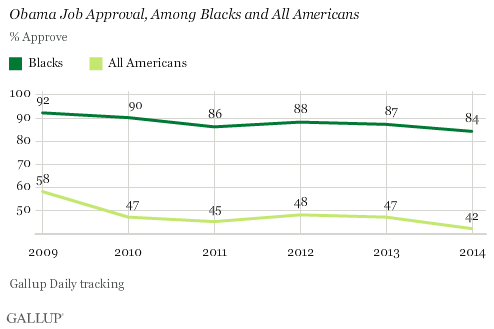 Trend: Obama Job Approval, Among Blacks and All Americans