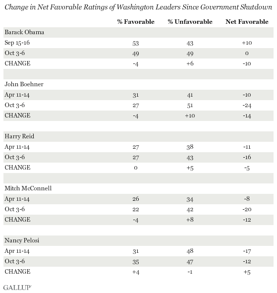 Change in Net Favorable Ratings of Washington Leaders Since Government Shutdown
