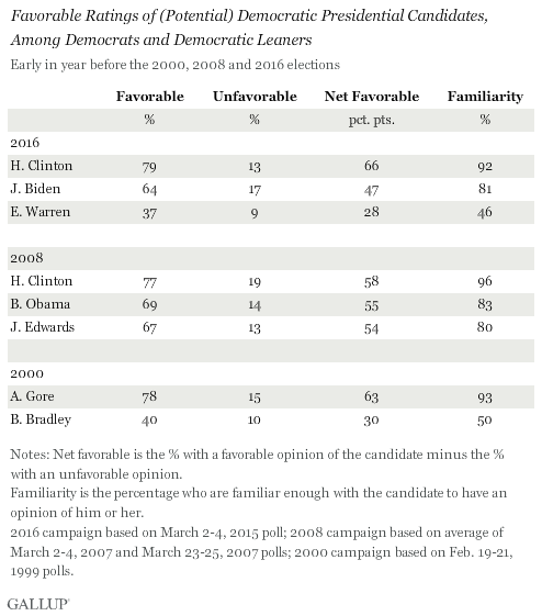 Favorable Ratings of (Potential) Democratic Presidential Candidates, Among Democrats and Democratic Leaners