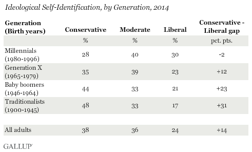 Ideological Self-Identification, by Generation, 2014