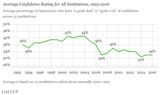 Average Confidence Rating for All Institutions, 1993-2016